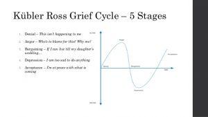 Kübler-Ross Grief Cycle